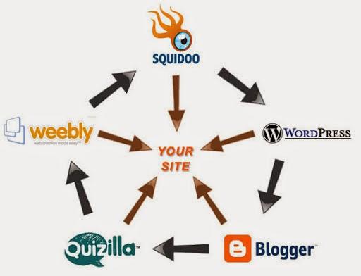 Xây dựng backlink cho blogspot