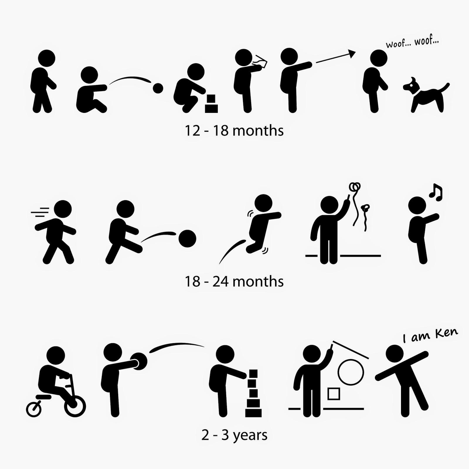 Những cột mốc đánh dấu sự phát triển của trẻ