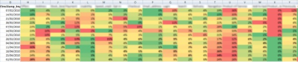 Example of customer survey comment heatmap using Excel conditional formatting