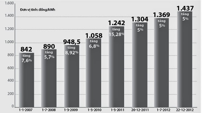 Giá điện không ngừng tăng