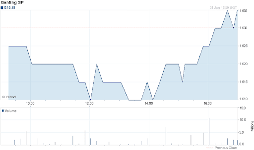 Genting Singapore Share Price for 1 Day on 2012-02-02