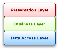 Typical layered architecture.