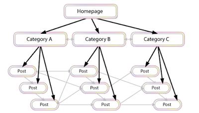 Seo blogspot và cách xây dựng website vệ tinh bằng blogspot hiệu quả