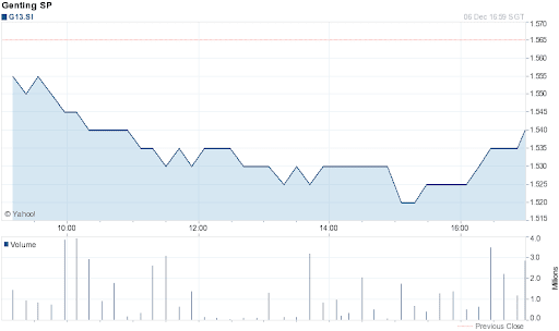 Genting Singapore Share Price for 1 Day on 2011-12-06
