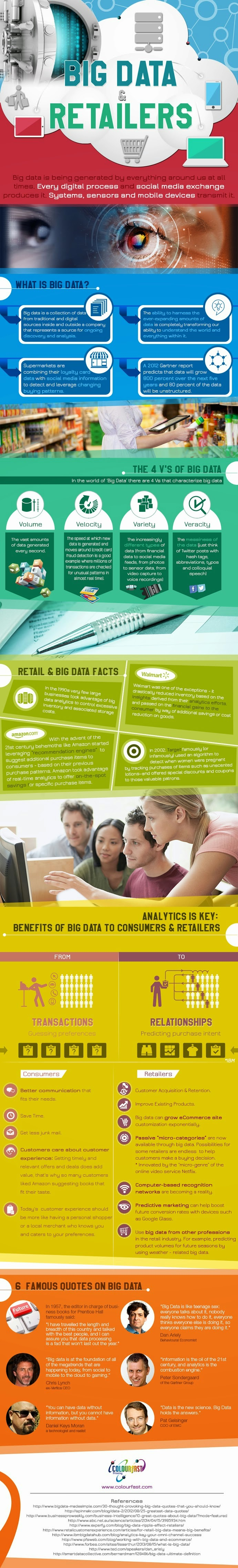 Image of Big Data & Retailers
