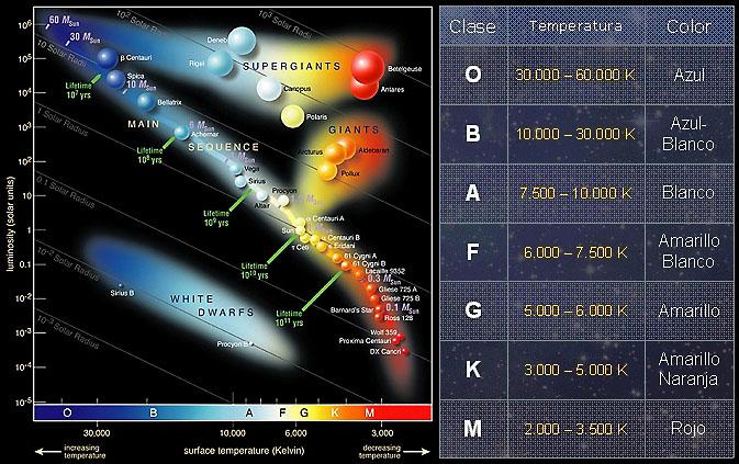 _diagrama_Hertzsprung-Russell_