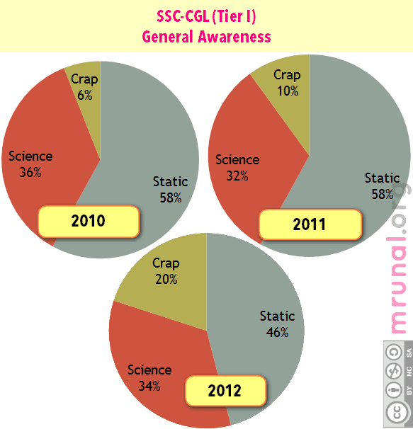 SSC CGL General awareness analysis
