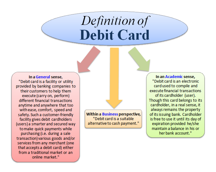 Pros and cons of credit card essay
