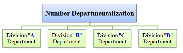 number departmentalization