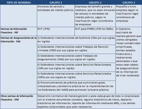 Estándares Internacionales aplicados en Colombia