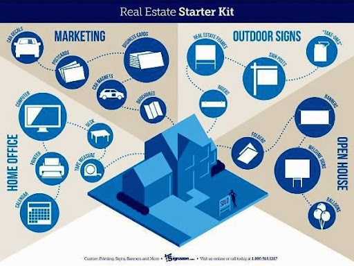 Real Estate Starter Kit: Office, Signage, and Marketing