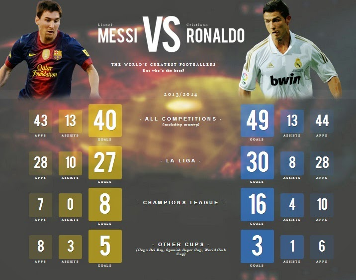 Messi 2014 Clasico Ronaldo vs Messi in 2013 2014