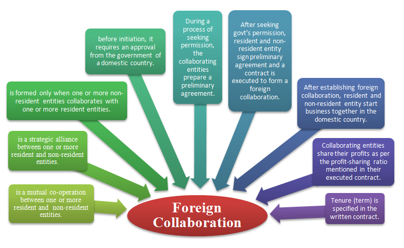 meaning of foreign collaboration