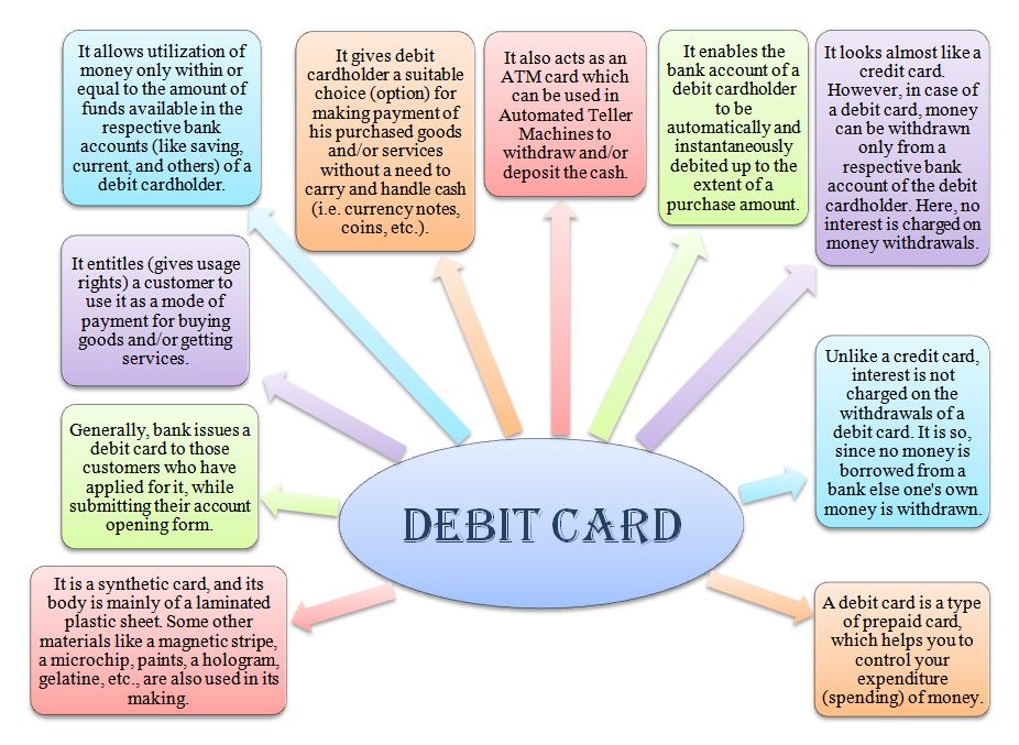 meaning of debit card