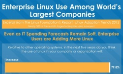 Enterprise Linux use ...