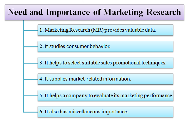 the importance of market research essay Writea 700- to 1,050-word paper in which you describe the importance of marketing research to your selected organization s management team in your paper, address the following: define market research.