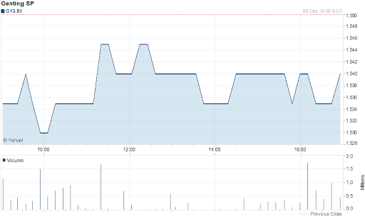 Genting Singapore Share Price for 1 Day on 2011-12-08