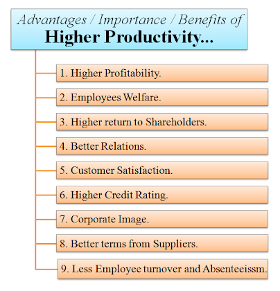 Benefits of higher productivity