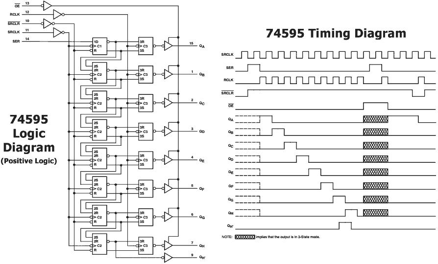 Vcc2gnd solusi rekayasa elektronika ic 74hc595 shift register berikut ini adalah diagram logika dan waktu logic diagram timing diagram dari ic 74595 klik pada gambar untuk memperbesar tampilan ccuart Choice Image