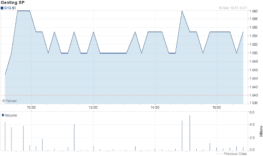 Genting Singapore Share Price for 1 Day on 2012-03-16