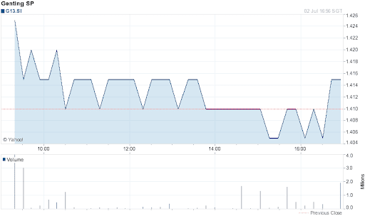 Genting Singapore Share Price for 1 Day on 2012-07-02