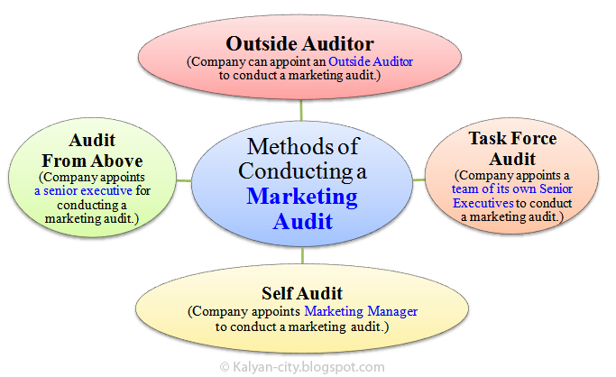 conducting a marketing audit