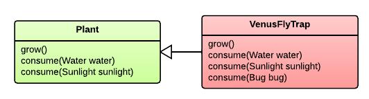 UML diagram of Plant and VenusFlyTrap relationship.