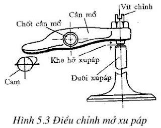 Hướng dẫn bảo dưỡng sửa chữa xupap - trục cam (cơ cấu phân phối khí)