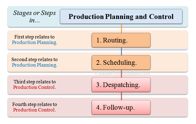 steps in production planning and control