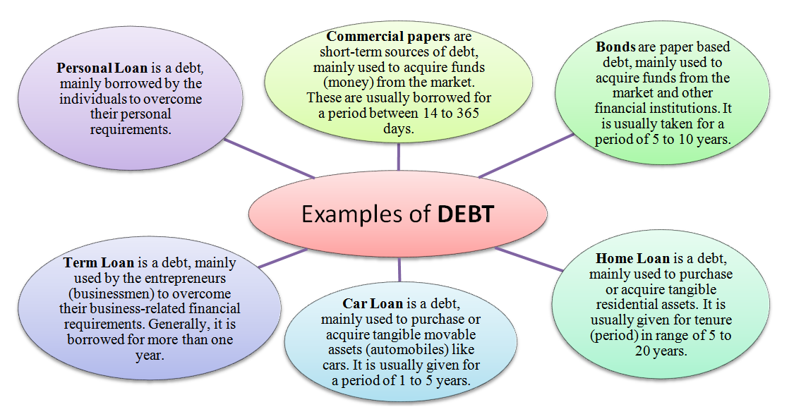 What is Debt? Meaning, Definition and Examples of Debt
