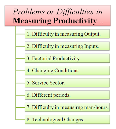 Problems in measuring productivity