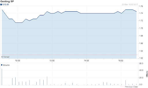 Genting Singapore Share Price for 1 Day on 2012-03-23