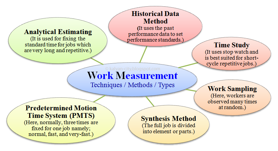 work measurement techniques