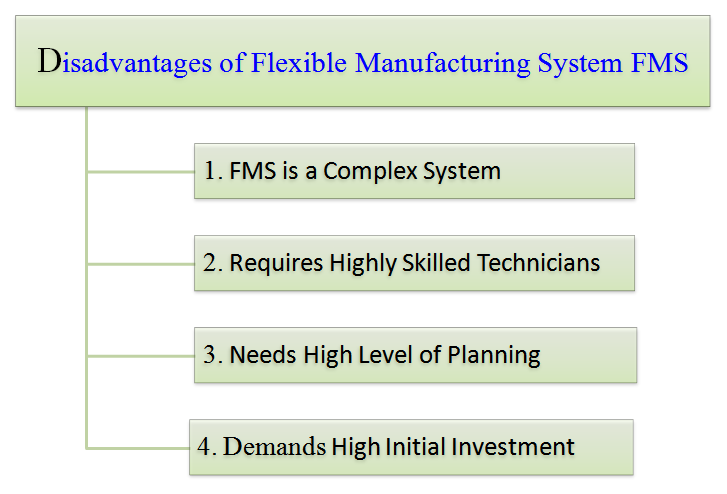 disadvantages of flexible manufacturing system FMS