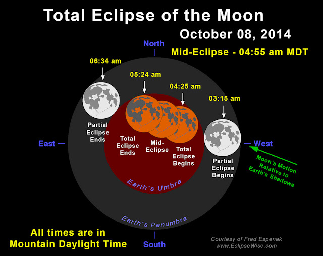 Diagram of the October 8, 2014 total lunar eclipse.  (Image courtesy Fred Espenak / EclipseWise.com)