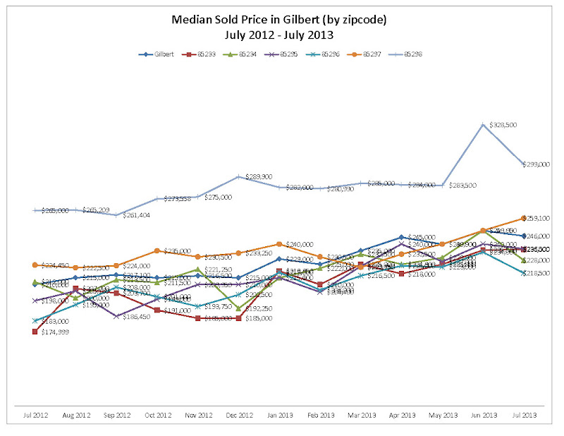 Median Sold Price in Gilbert by zipcode July 2012 - July 2013