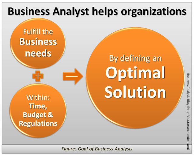 Goal of Business Analysis, Business Analysis Blog Tarun Chandel
