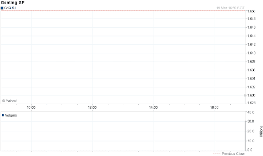 Genting Singapore Share Price for 1 Day on 2012-03-19