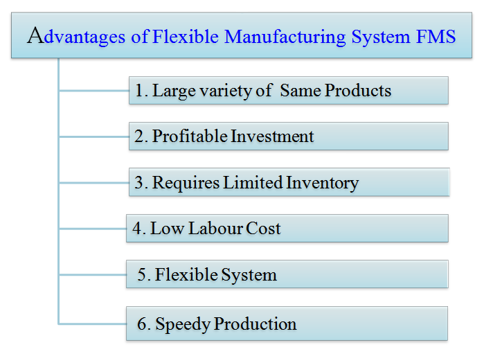 advantages of flexible manufacturing system FMS