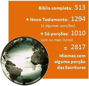 Bíblia completa: 513 + Novo Testamento (e algumas porções): 1294 + Só porções (um ou mais livros): 1010 = 2817 Idiomas com alguma porção das Escrituras