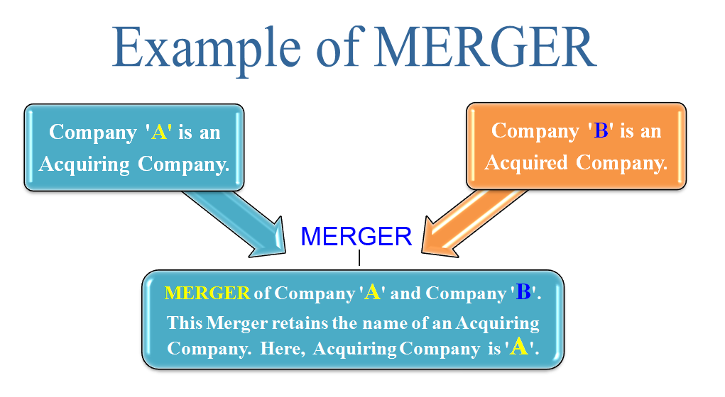 example of merger