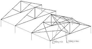 Bảo vệ hệ thống mái nhà với khung cứng khi có gió bão