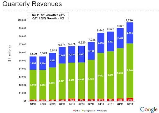 Pendapatan Google Q3 2011