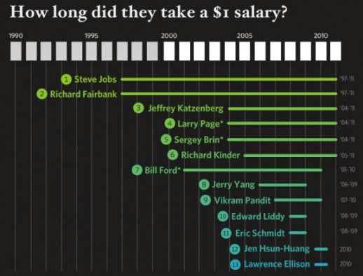 How long did the 1 Dollar Salary CEOs continue with the same package?