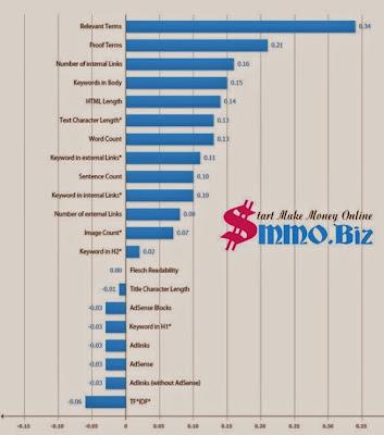 Những yếu tố xếp hạng trong seo onpage