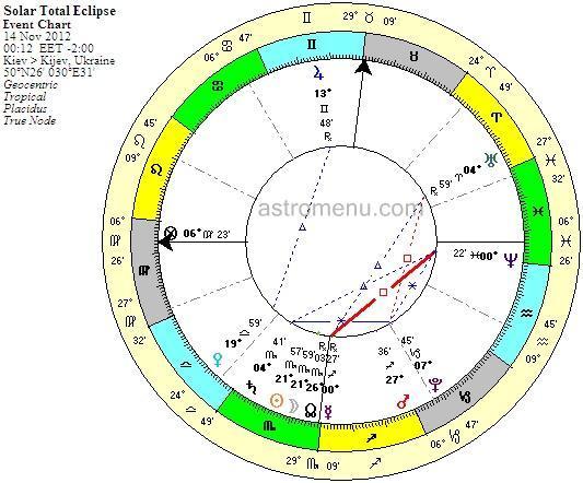 Полное солнечное затмение 13-14 ноября 2012