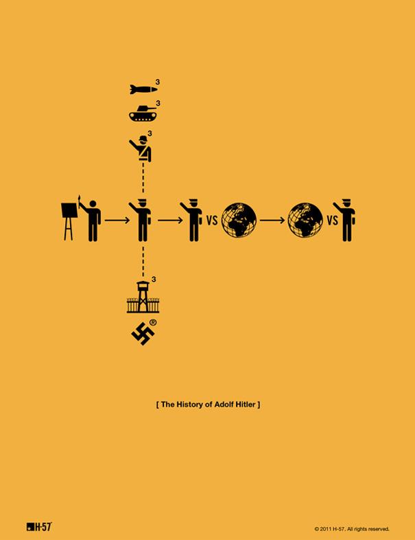 La historia de Adolf Hitler