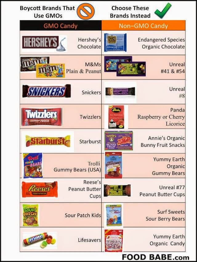 Health Tips: Brand's That Use GMO's In Snack Candy
