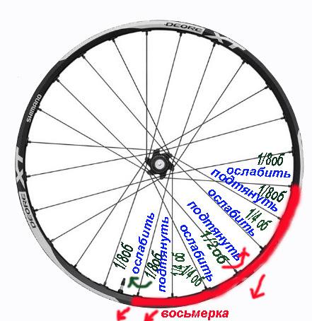 Выровнять колесо на велосипеде цена в спб