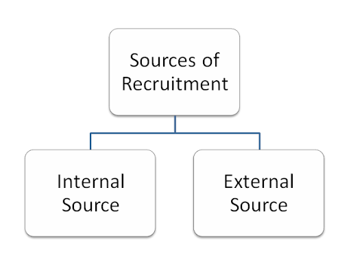 internal and external sources of information
